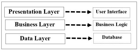 three different types of layers