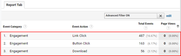 zero page view with events