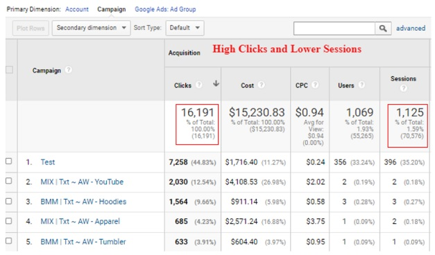 Clicks and Sessions Discrepancy
