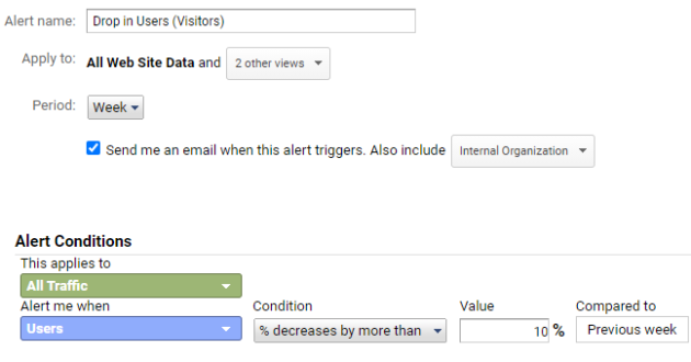 Drop in Users Visitors