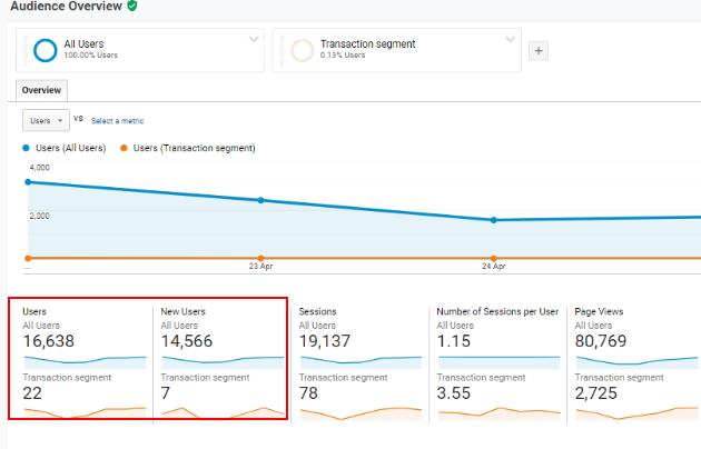 Transaction segment report