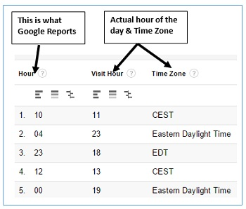 ga training resources Conversion Date and Time