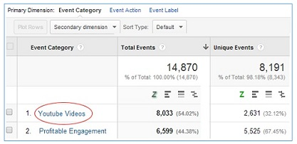 ga training resources Google Analytics YouTube Integration