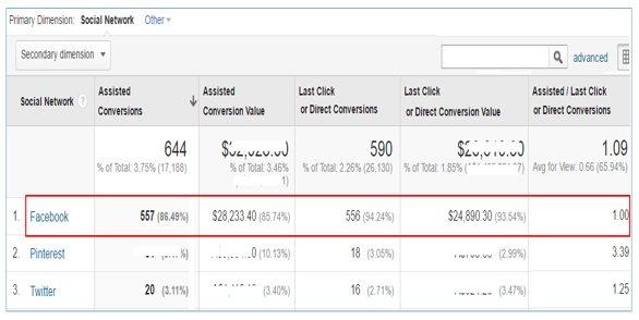 ga training resources Google Analytics for Facebook