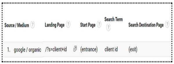 ga training resources Site Search Funnel in Google Analytics