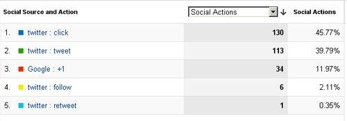 ga training resources social tracking google analytics