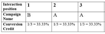 conversion credit distribution 2 1