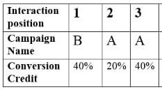 conversion credit distribution 2 2