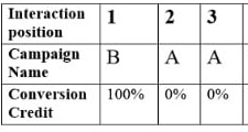conversion credit distribution 2