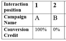 conversion credit distribution 3 1