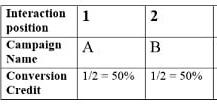 conversion credit distribution 3 3