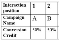 conversion credit distribution 3 4