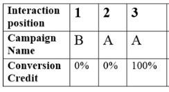 conversion credit distribution2 1