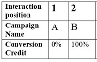 Last Interaction Attribution Model in Google Analytics
