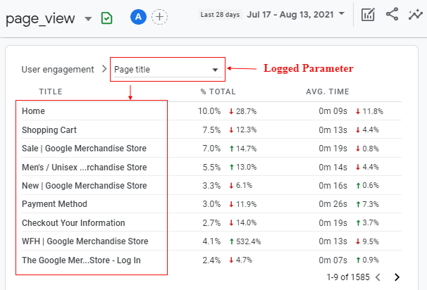 Logged Parameter