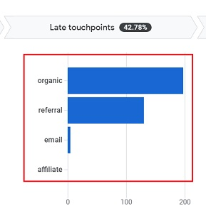 bar chart late touchpoints