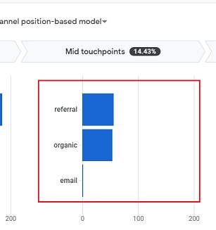 bar chart mid touchpoints
