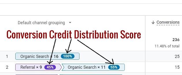 conversion credit distribution score