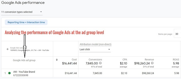 google ads ad group level