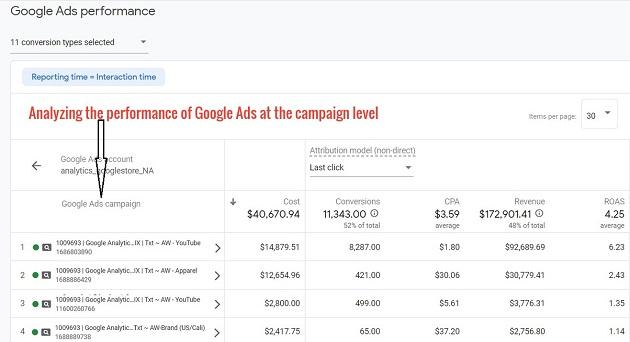 google ads campaign level