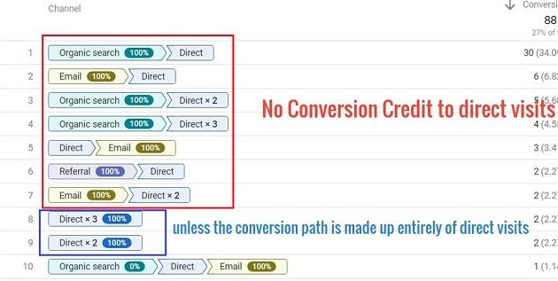 no conversion credit to direct visits