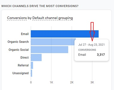 number of conversions generated by a marketing channel