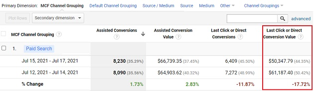 paid search last click or direct conversion value