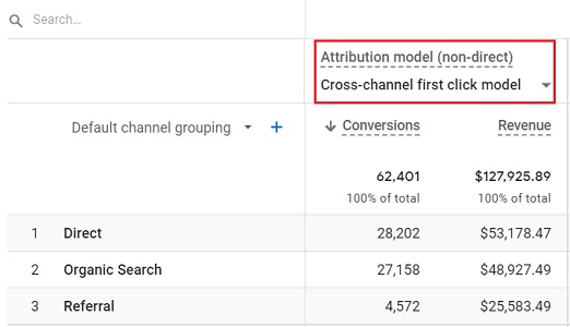 Cross channel first click attribution model in GA4