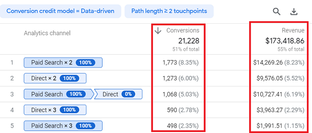 conversion paths report show total conversions and revenue