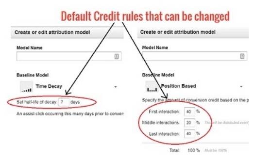 default credit rules that can be changed