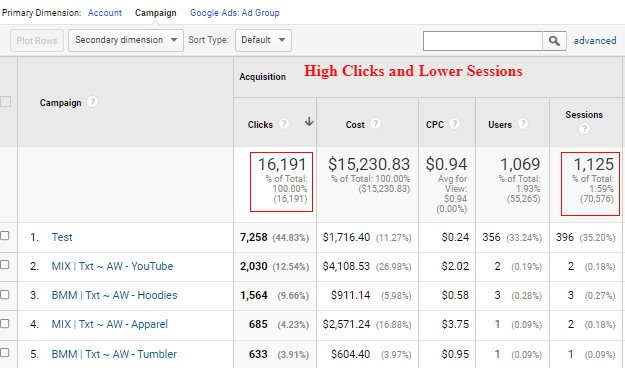 Clicks and Sessions Discrepancy in Google Analytics